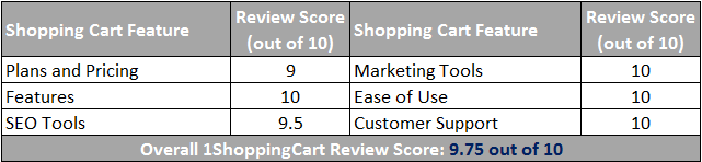 1ShoppingCart Ecommerce Scorecard