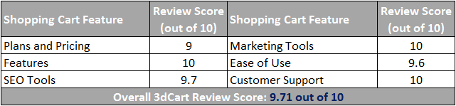 3dCart Ecommerce Review Scorecard