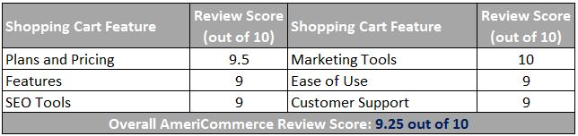 AmeriCommerce Ecommerce Scorecard (click to enlarge)