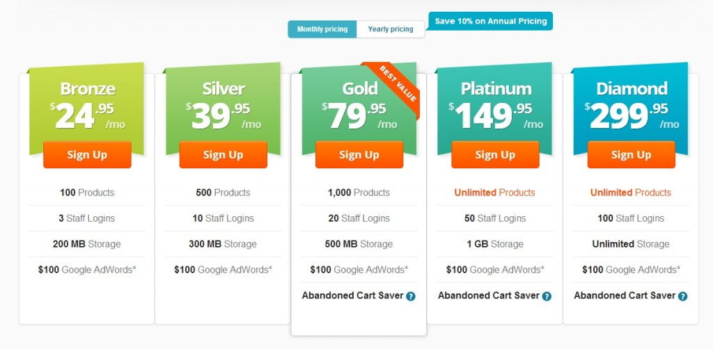 BigCommerce Review 2013 - Price Comparison Chart (click to enlarge)