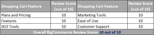 BigCommerce Shopping Cart Scorecard