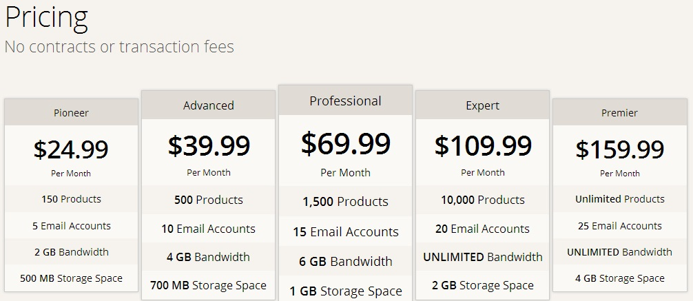 CoreCommerce Review 2013 - Plans and Pricing (click to enlarge)