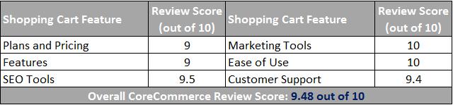 CoreCommerce Shopping Cart Scorecard