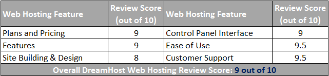 DreamHost Web Hosting Scorecard