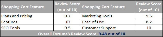Fortune3 Ecommerce Review Scorecard