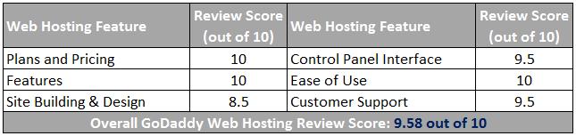 GoDaddy Web Hosting Review Scorecard
