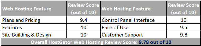 HostGator Web Hosting Scorecard