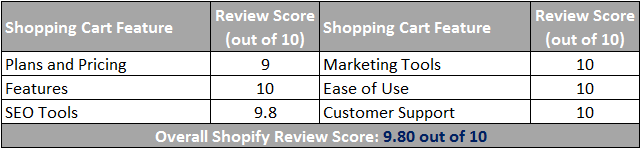 Shopify Ecommerce Review Scorecard