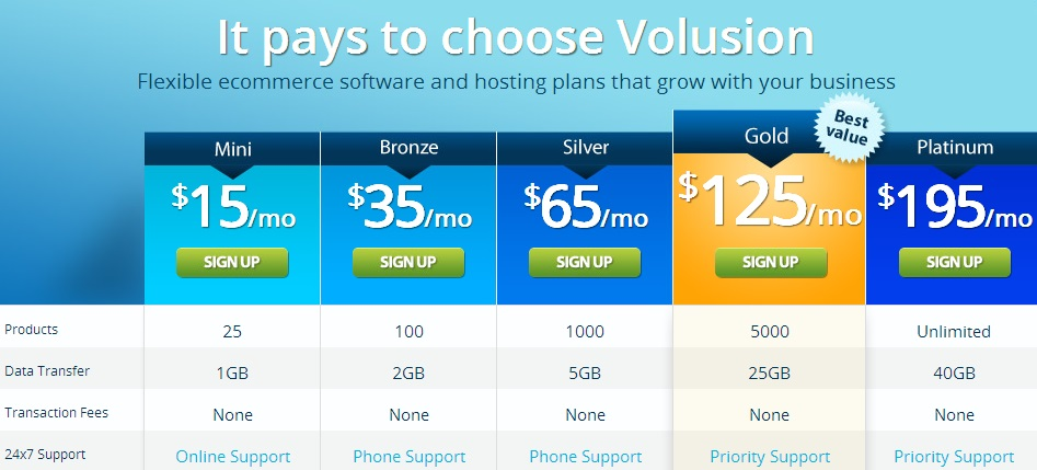 Volusion Plans and Pricing (click to enlarge)