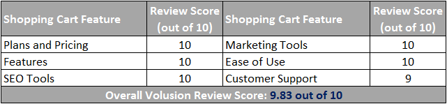 Volusion Shopping Cart Scorecard