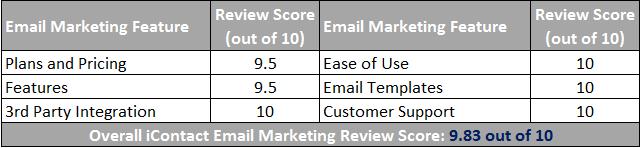 iContact Email Marketing Scorecard