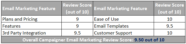 Campaigner Email Marketing Review Scorecard