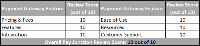 PayJunction Payment Gateway Scorecard
