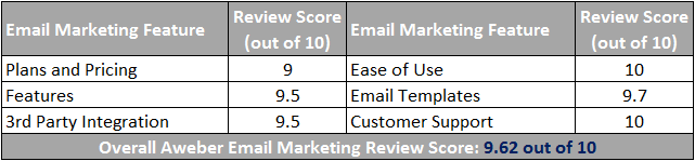 Aweber Email Marketing Scorecard