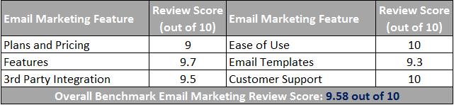 Benchmark Email Marketing Scorecard