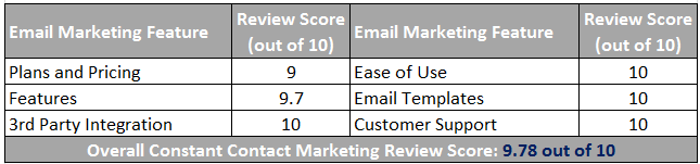 Constant Contact Email Marketing Scorecard