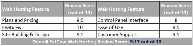 FatCow Web Hosting Review Scorecard