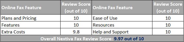 Nextiva Fax Scorecard