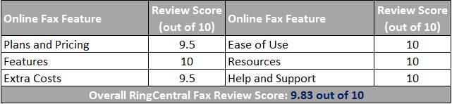 RingCentral Fax Service Scorecard