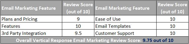 Vertical Response Email Marketing Scorecard