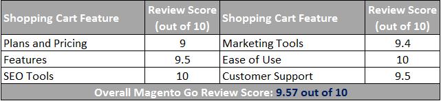 Magento Go Shopping Cart Scorecard