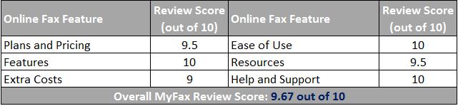 MyFax Online Fax Scorecard