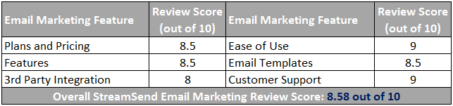 StreamSend Email Marketing Scorecard