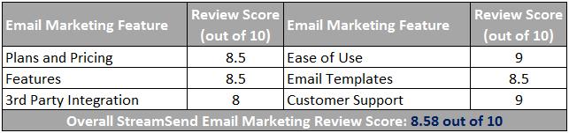 StreamSend Email Marketing Scorecard