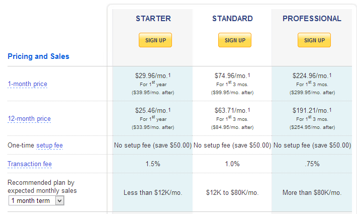 Yahoo Merchant Plans