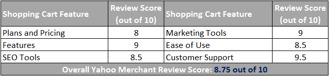 Yahoo Merchant Shopping Cart Scorecard
