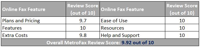 MetroFax Online Fax Service Scorecard